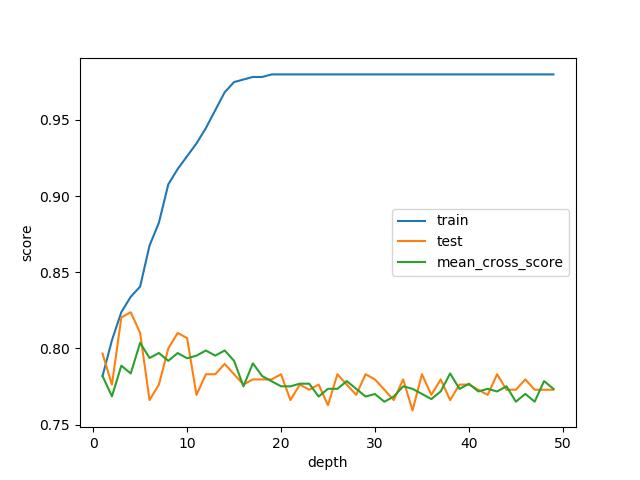 sklearn tree DecisionTreeClassifier score