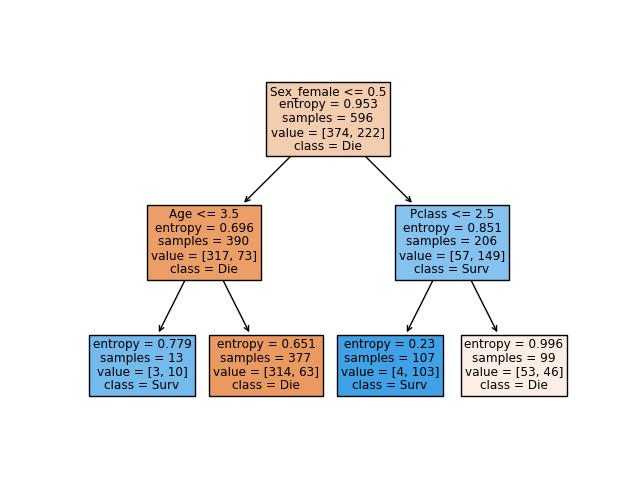 sklearn tree DecisionTreeClassifier